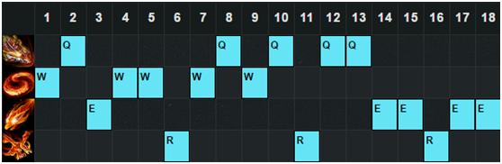 6.23打野胜率TOP5:蔚拿下榜首 龙女表现强势